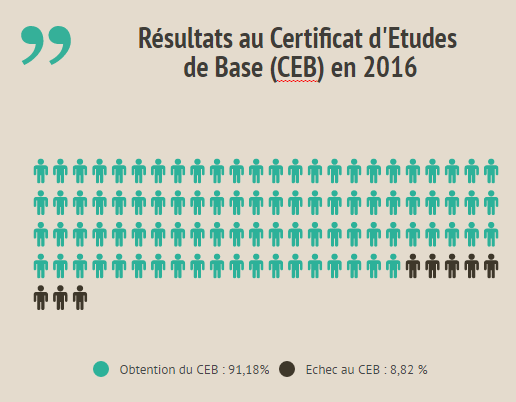 L'illettrisme en Belgique : quelle est la responsabilité de l'enseignement?
